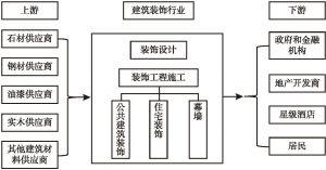 图1 建筑装饰市场内容及产业链条