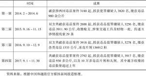 表2 历届中越边境地区联合扫毒行动概况