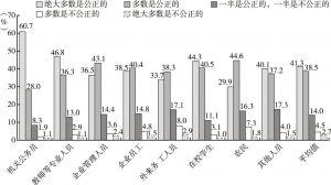 图28 敏感人群的职业分布