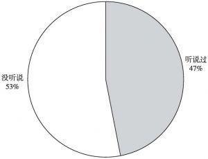 图3 民众对政府购买社会组织服务项目的知晓度