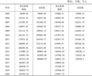 表11-9 货运量和客运量的实际值与预测值