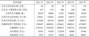 表14-4 河南省交通基础设施运营及投资情况