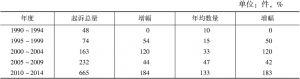 表2-7 1990~2014年R区法院行政诉讼起诉案件每五年增量统计