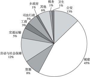 图2-6 1987~2016年R区各类行政起诉案件总数占所有案件总量的比例