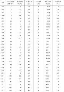 表3-1 1987~2016年R区行政起诉案件、人口、GDP增幅对比