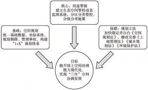 """图3 """"三生空间""""优化体系示意"""