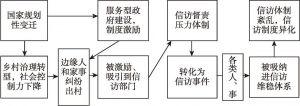 图1 信访制度的转化和吸纳机制