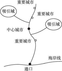 图2-5 圈层法细分港口腹地示意