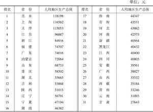 表4-11 2016年各省份人均地区生产总值及排名