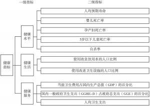 图5-1 健康指标结构示意