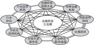 图1 金融科技生态圈