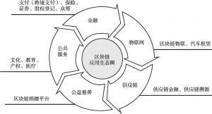 图4 区块链应用生态圈