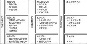 图1 三支柱框架