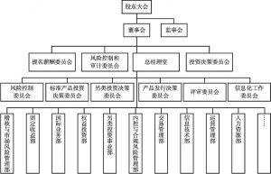 图1 保险资产管理公司治理结构