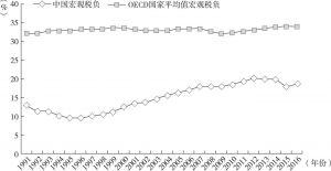 图10-1 宏观税负的历年趋势图