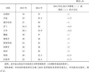 表10-3 2014年OECD成员国公司所得税税率变化情况