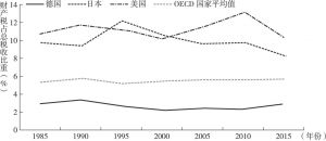 图10-8 1985~2014年主要国家财产税比重变化趋势