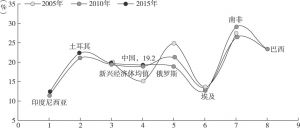 图10-9 新兴经济体与中国的税负变化对比