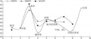 图10-11 新兴经济体与中国的基尼系数变化对比