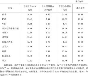 表10-6 2012年新兴经济体的个人所得税