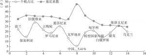 图10-16 转型经济体的个税占比与基尼系数