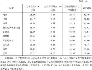 表10-8 新兴经济体的企业所得税