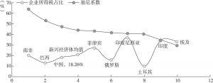 图10-17 新兴经济体的企业所得税占比与基尼系数