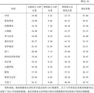 表10-11 转型经济体的增值税