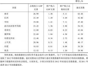 表10-12 新兴经济体的财产税