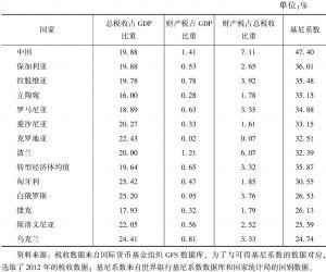 表10-13 转型经济体的财产税