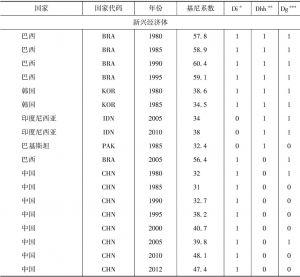 附表10-3 部分年份新兴经济体和转型经济体国家基尼系数