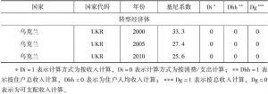 附表10-3 部分年份新兴经济体和转型经济体国家基尼系数-续表4