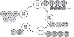 图3 程序化购买广告优化流程