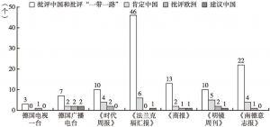 图7 各媒体关于态度类文本内容在不同主题下被录到的节点数