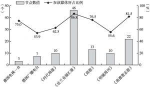 """图8 各媒体""""批评中国""""和""""批评'一带一路'""""主题节点数值及在该媒体所占比例"""