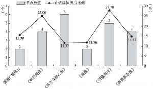 """图9 各媒体""""肯定中国""""主题节点数值及在该媒体所占比例"""