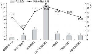"""图12 各媒体介绍""""中国的目的和行为""""主题的节点数值及在该媒体所占比例"""