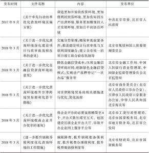 表12 北京市关于优化营商环境的部分相关文件
