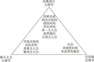 """图4-2 麦基""""故事三角""""模型"""