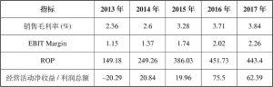 表2 中林集团盈利能力情况(2013~2017年)