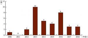 图17 中影海外发行数量(2006年至今)