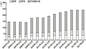 中国实体部门杠杆率的变化