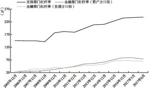 实体部门杠杆率与金融部门杠杆率