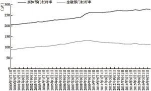 发达经济体:实体部门杠杆率与金融部门杠杆率