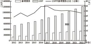GDP中新增债务占比