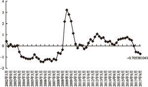 主要发达经济体宏观经济风险指数