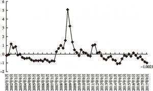 主要发达经济体市场风险及流动性风险指数