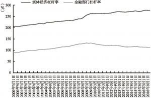 发达经济体:实体经济杠杆率与金融部门杠杆率