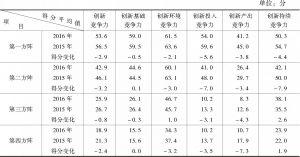 表1-3 2015~2016年G20各方阵国家创新竞争力平均得分情况
