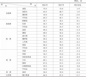 表2-1 2015~2016年分区域国家创新竞争力平均得分及其变化
